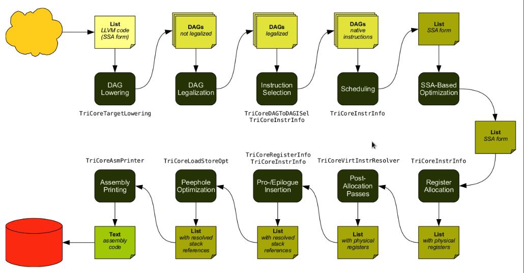 Компилятор С-С++ на базе LLVM для мультиклеточных процессоров: быть или не быть? - 3