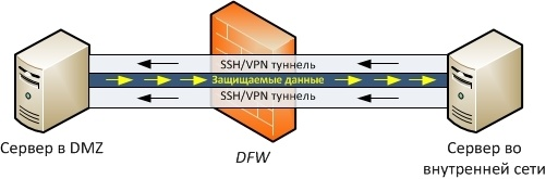 Обзор вариантов организации доступа к сервисам корпоративной сети из Интернет - 12