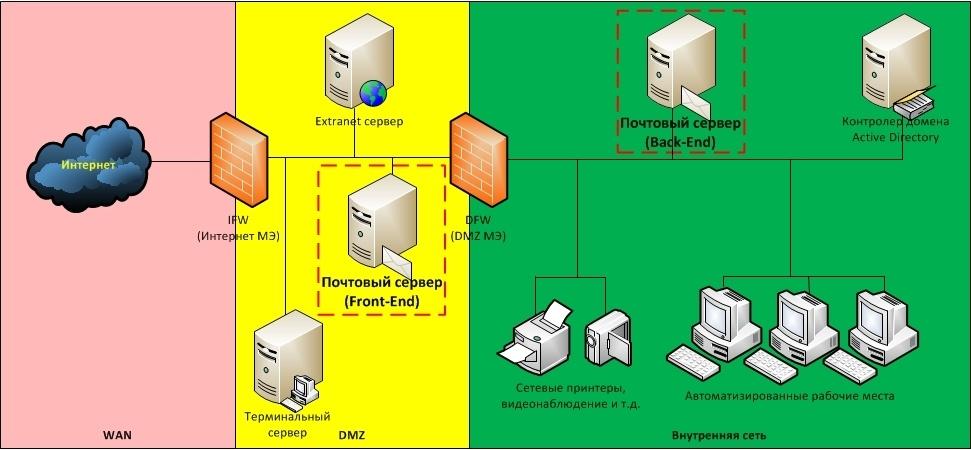 Обзор вариантов организации доступа к сервисам корпоративной сети из Интернет - 7