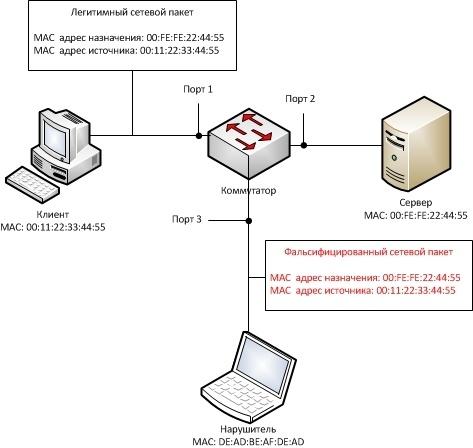 Обзор вариантов организации доступа к сервисам корпоративной сети из Интернет - 9