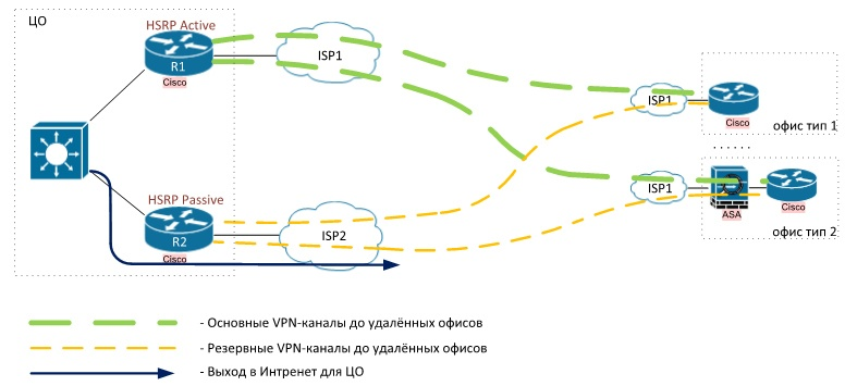 Front-door VRF. Ещё один практический пример - 4