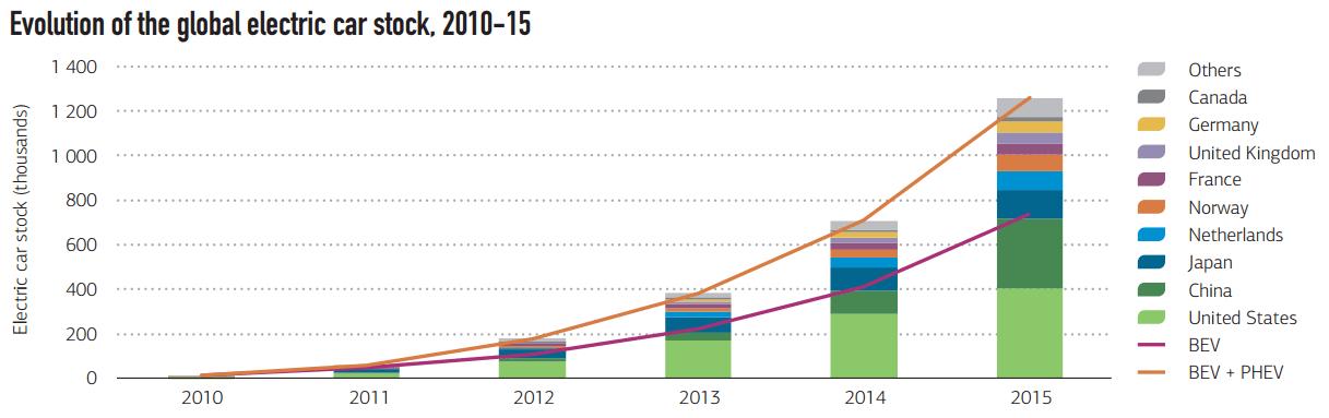 Международное энергетическое агентство: батареи электромобилей быстро дешевеют - 3
