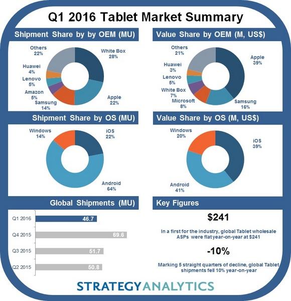 Apple лидирует на рынке планшетов по поставкам и выручке