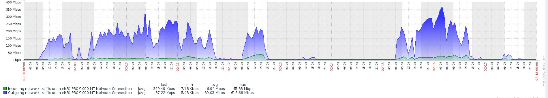 Подводные камни при использовании Linked Server - 5