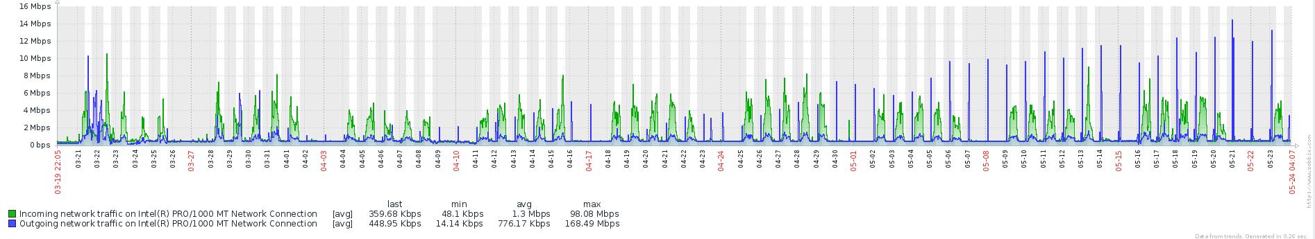 Подводные камни при использовании Linked Server - 6