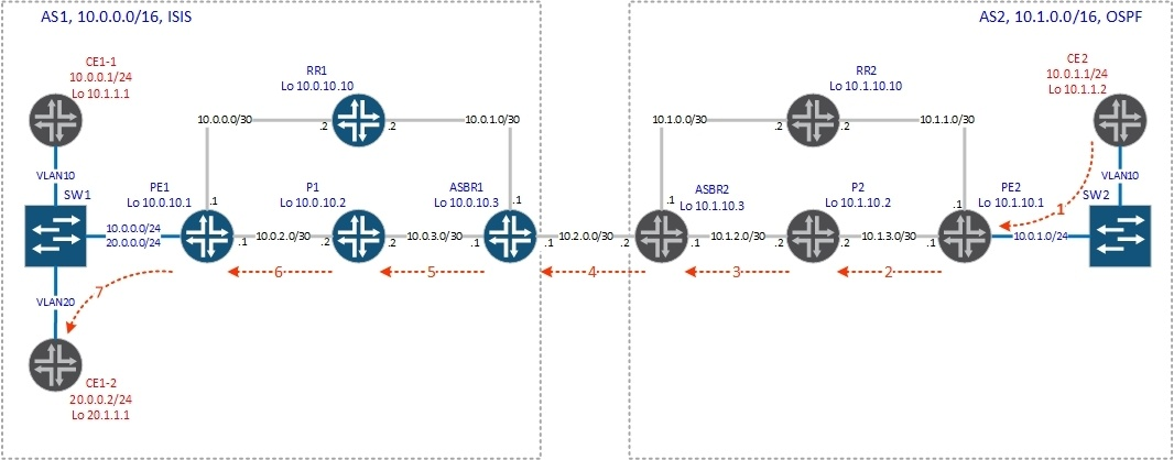 vrf-table-label - 2