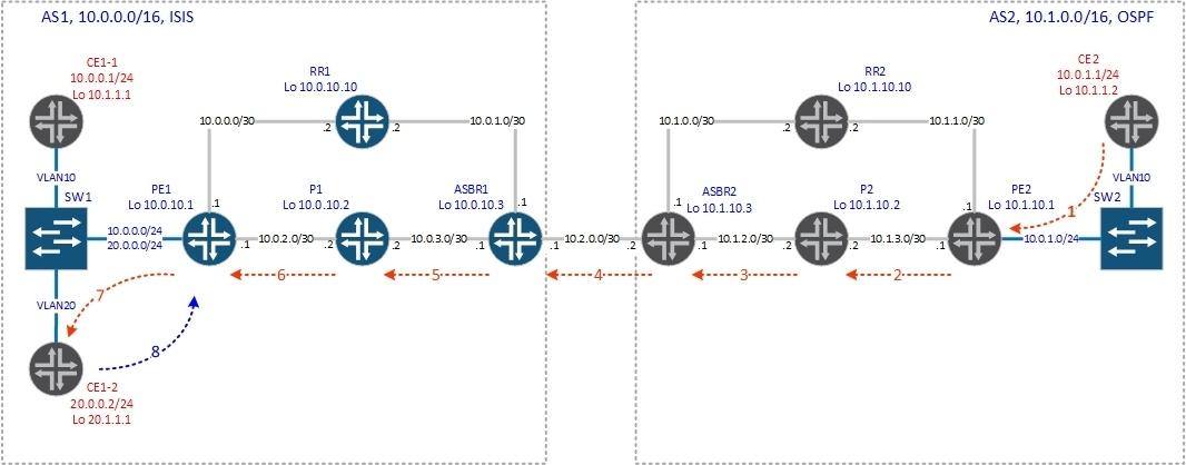 vrf-table-label - 3
