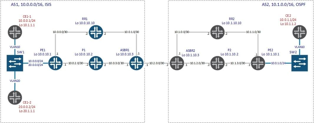 vrf-table-label - 1