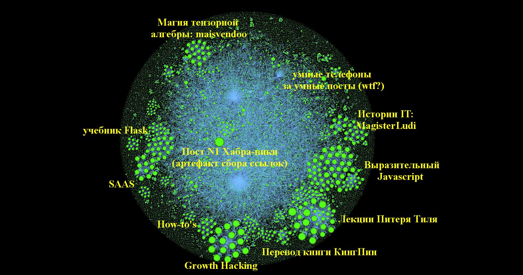 Граф цитирования статей Хабрахабра - 3