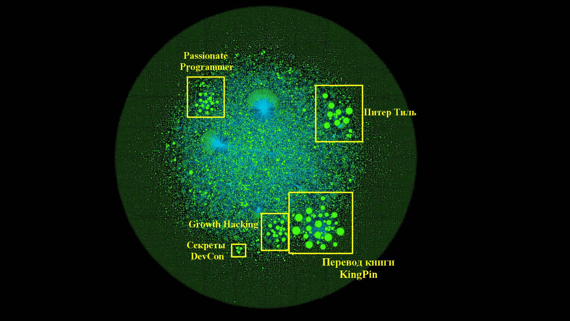 Граф цитирования статей Хабрахабра - 5