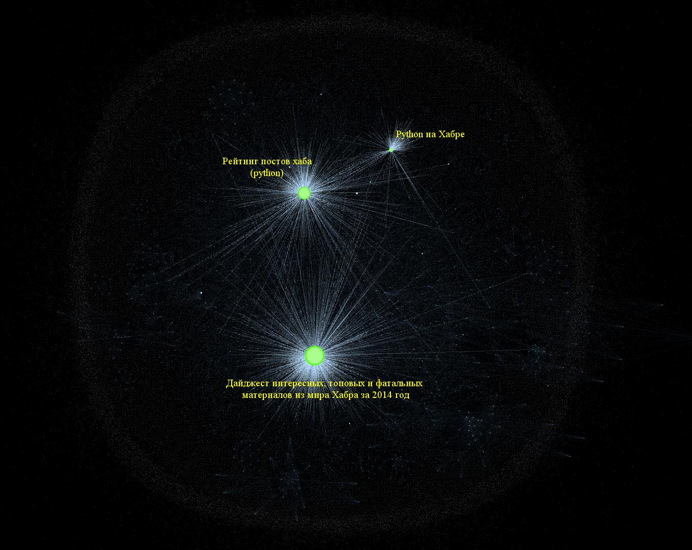 Граф цитирования статей Хабрахабра - 8