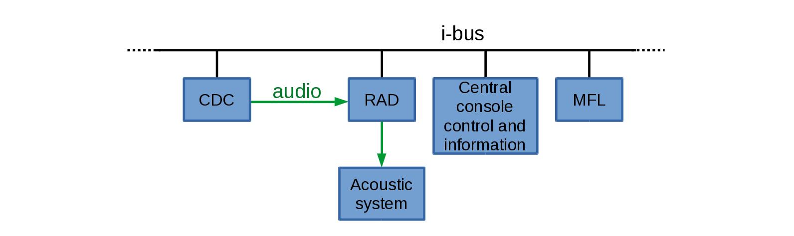 Протокол управления CD-чейнджером - 5