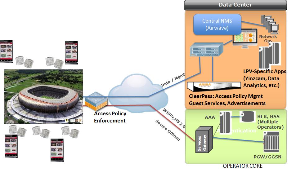 High-Density WiFi. Часть 1: пропуск в премьер-лигу. Часть 2: о подходах - 7