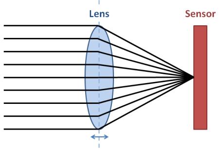 Эволюция мобильного автофокуса: от контрастного до Dual Pixel - 2