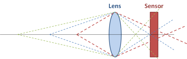 Эволюция мобильного автофокуса: от контрастного до Dual Pixel - 3