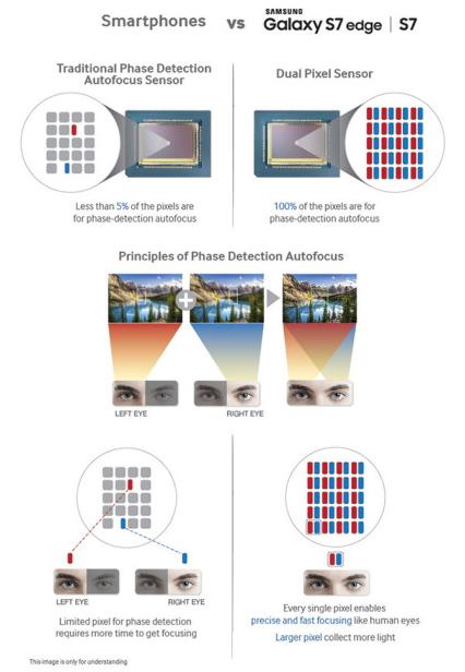 Эволюция мобильного автофокуса: от контрастного до Dual Pixel - 6