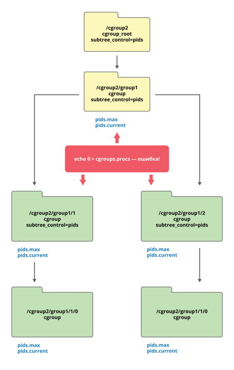 Механизмы контейнеризации: cgroups - 3