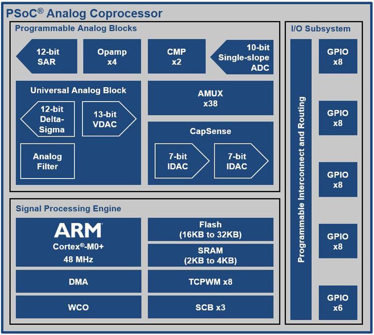 Микросхема Cypress PSoC Analog Coprocessor предназначена для устройств интернета вещей