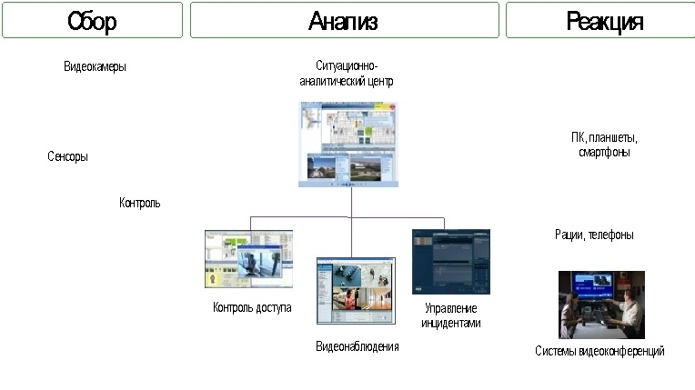 Обзор технических средств обеспечения физической безопасности Cisco Connected Safety and Security - 2