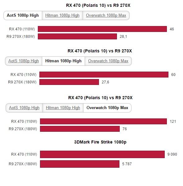 Производительность видеокарты Radeon RX 470 находится на уровне Radeon R9 290