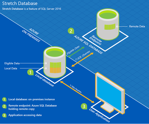 SQL Server 2016 Stretch Database - 1