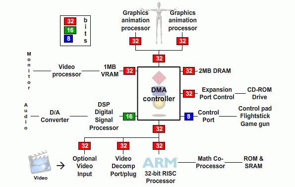 The 3DO Company и 3DO Interactive Multiplayer (Panasonic и не только) - 4