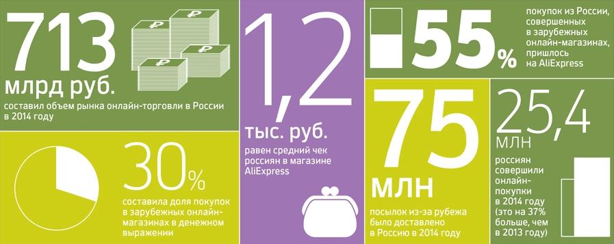 «Успех» российских производителей: на AliExpress продано… 24 товара - 2