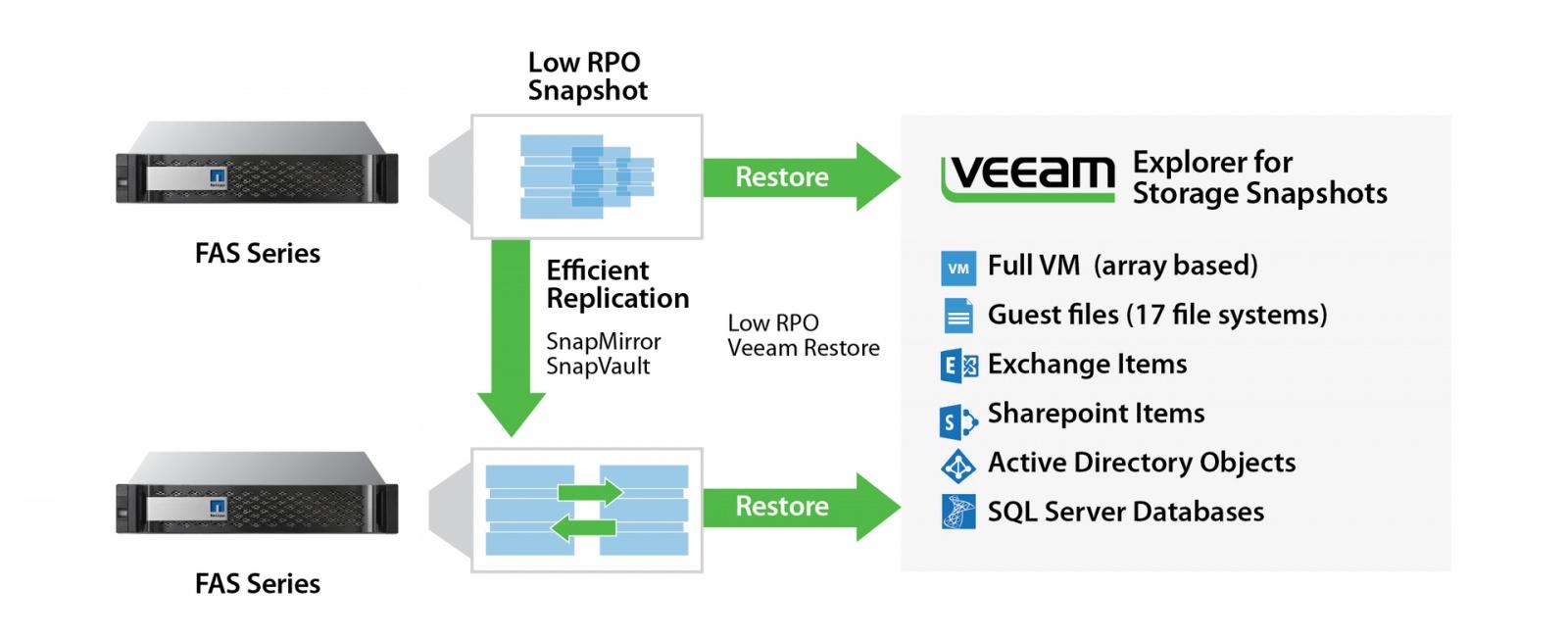 NetApp ONTAP c Veeam Backup & Replication - 1