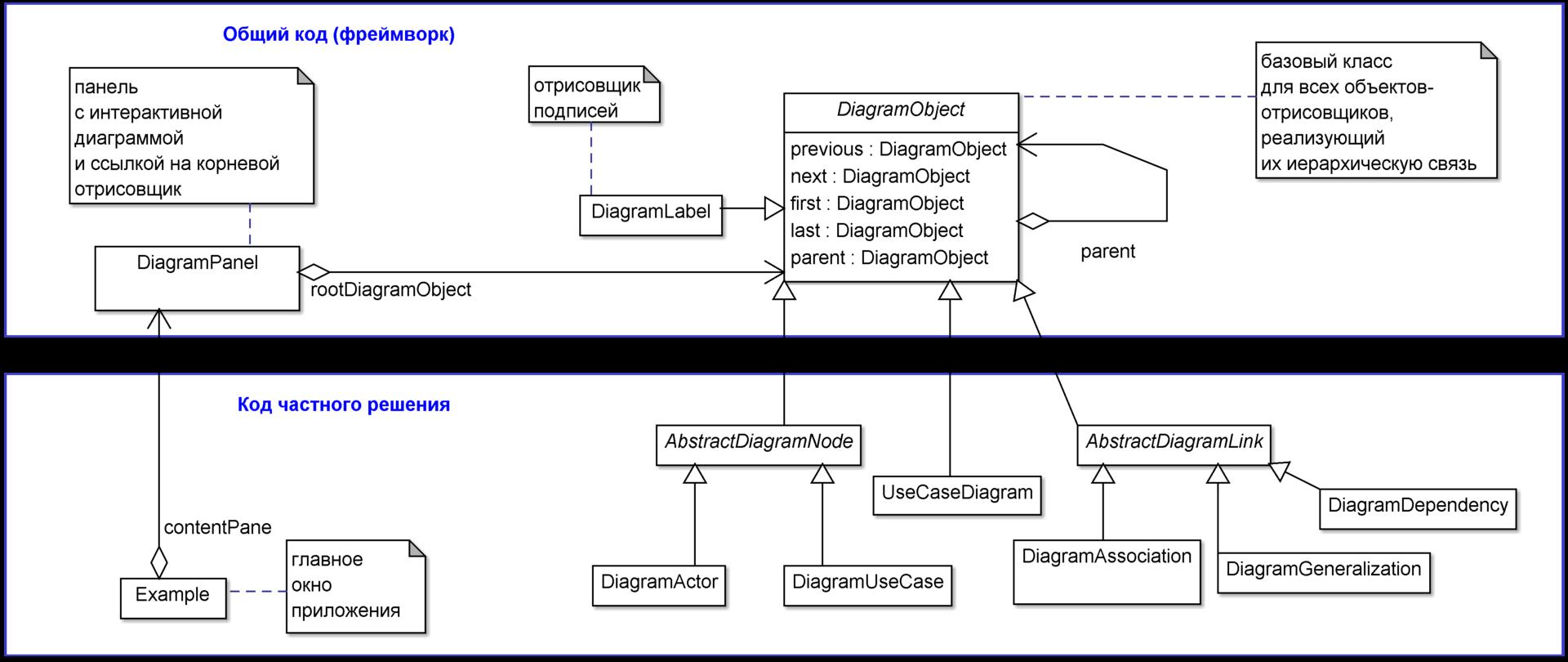 Реализация интерактивных диаграмм с помощью ООП на примере прототипа редактора UML-диаграмм. Часть 1 - 7