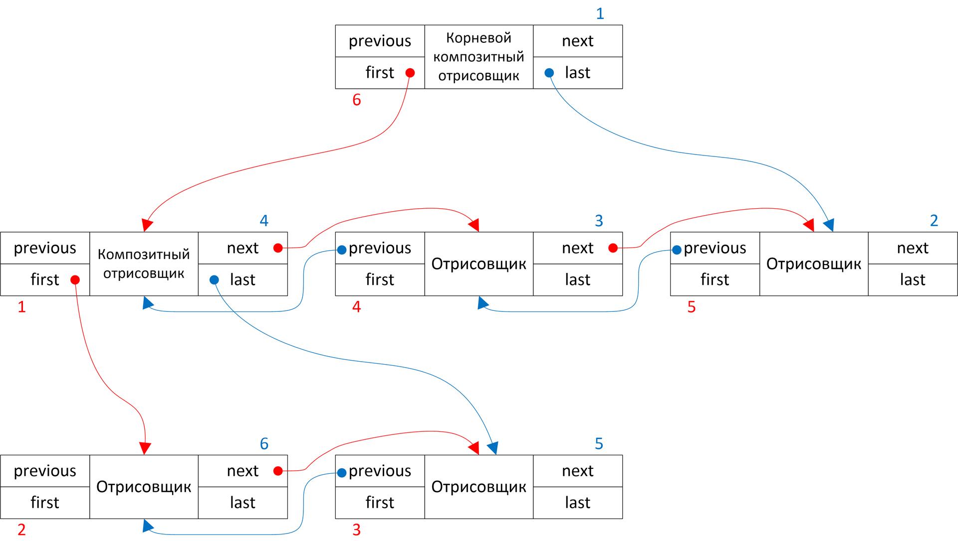 Реализация интерактивных диаграмм с помощью ООП на примере прототипа редактора UML-диаграмм. Часть 1 - 8