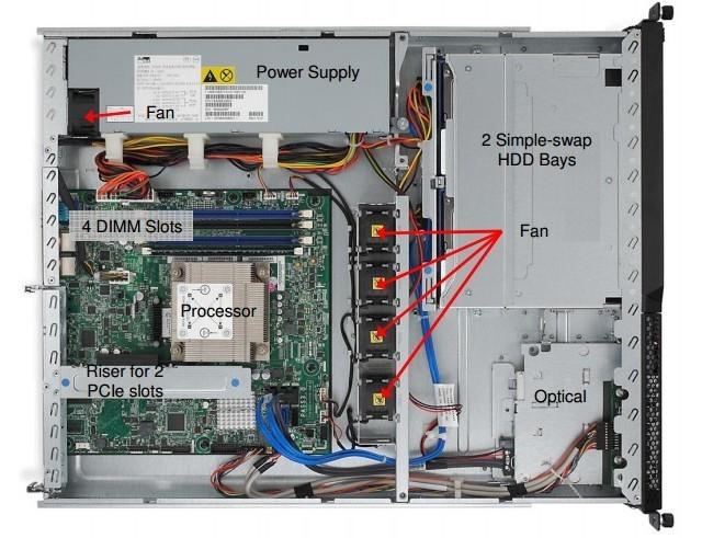 Самые популярные модели refurbished-серверов - 19