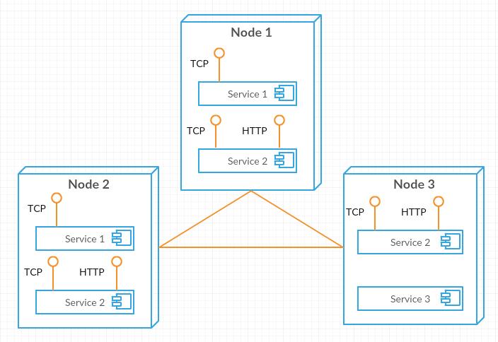 Azure Service Fabric: первые шаги - 2