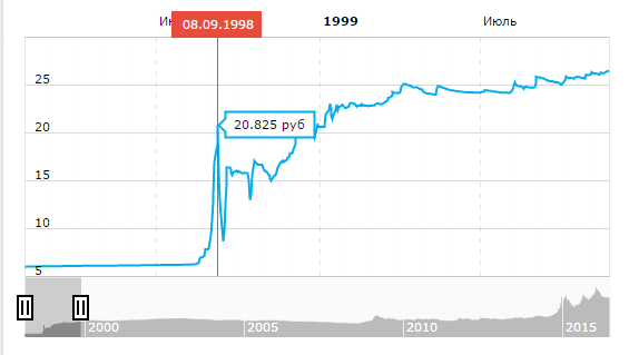 История валютных отношений в России: краткий экскурс с картинками - 14