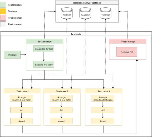 Схема разработанного процесса тестирования