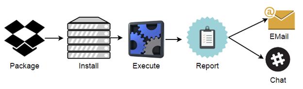 Схема процесса запуска тестов и оповещения разработчиков