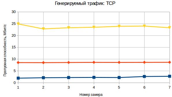 SBC+VPN+Tor+obfsproxy в кармане - 13