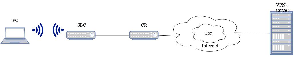 SBC+VPN+Tor+obfsproxy в кармане - 2
