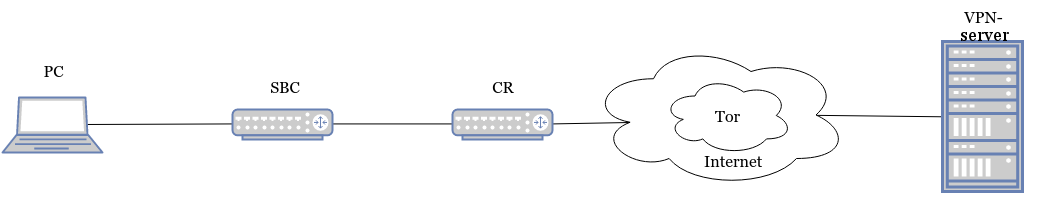 SBC+VPN+Tor+obfsproxy в кармане - 1