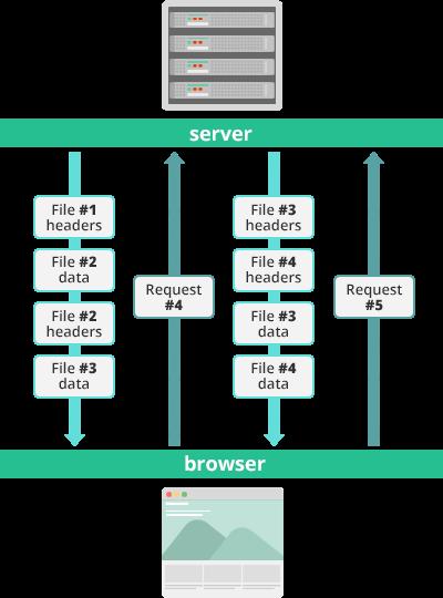 Как HTTP-2 сделает веб быстрее - 10