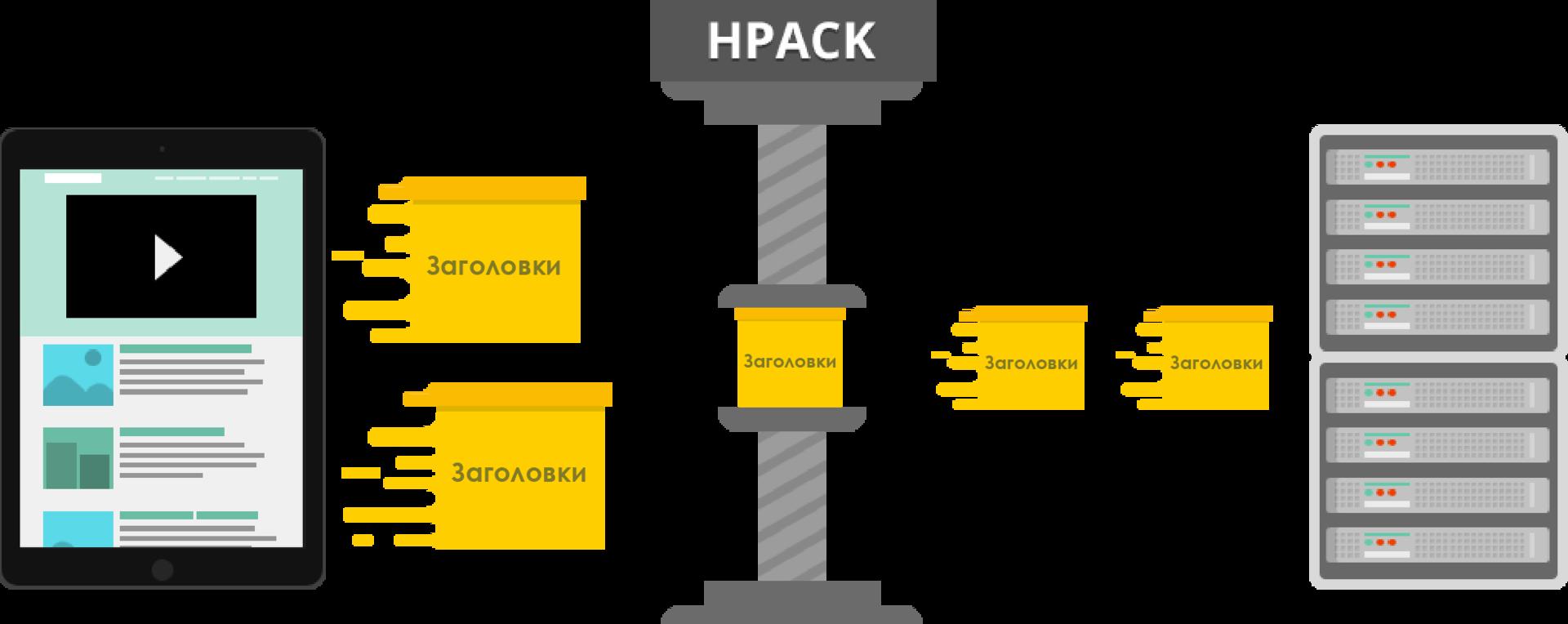 Как HTTP-2 сделает веб быстрее - 15
