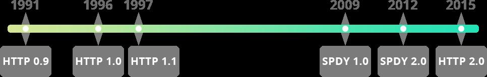 Как HTTP-2 сделает веб быстрее - 2