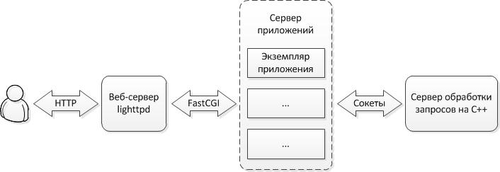 Оптимизация веб-сервиса подсказок для почтовых адресов и ФИО - 2