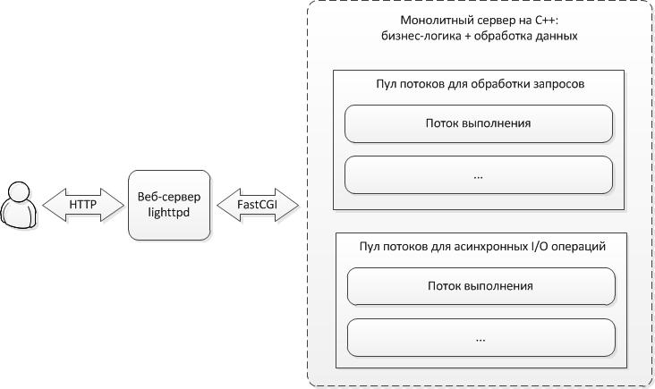 Оптимизация веб-сервиса подсказок для почтовых адресов и ФИО - 4