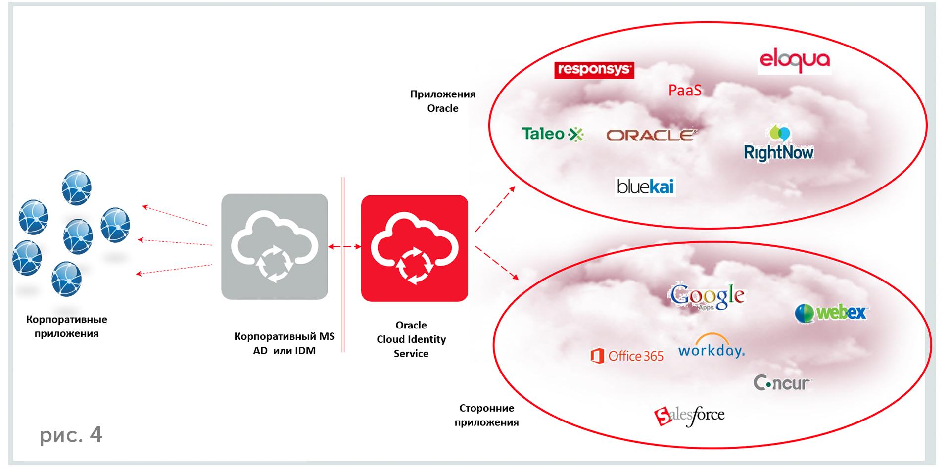 Identity Cloud Services — новое поколение идентификационных сервисов - 5