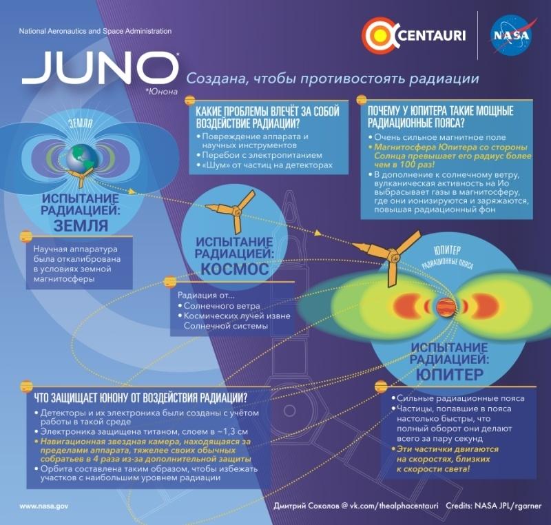 Крылатая Юнона ослепнет у Юпитера - 15