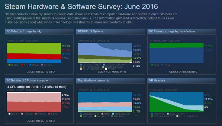 Для игр в VR чаще выбирают процессоры Intel и видеокарты Nvidia