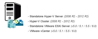 Altaro VM Backup: резервное копирование виртуальных машин Hyper-V и VMware - 8