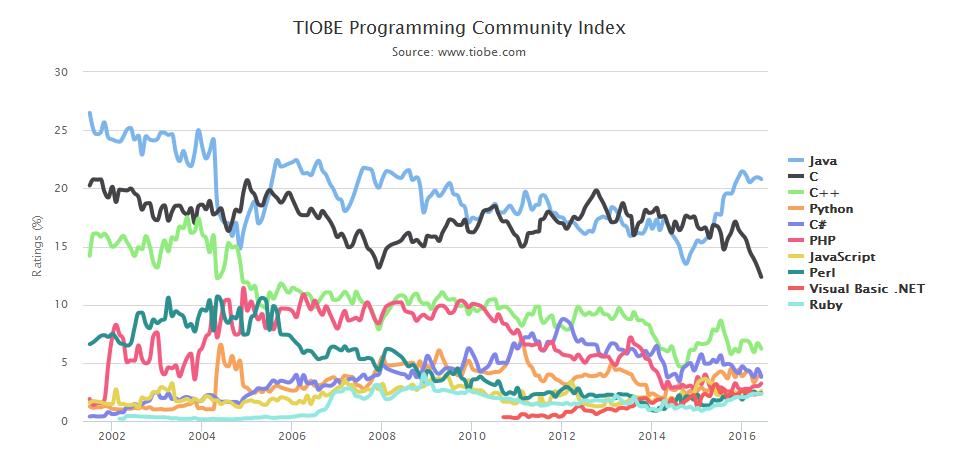 Как изучать языки программирования - 1