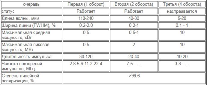 Российские ученые предложили подзаряжать орбитальные спутники связи с помощью лазера на свободных электронах - 11