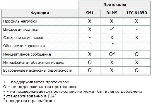 Сравнение коммуникационных протоколов DLMS-COSEM, SML и IEC 61850 для приложений интеллектуального учета потребления - 2